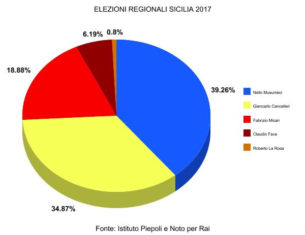 Sicilia, dopo 3mila sezioni Musumeci si conferma in testa con 39%