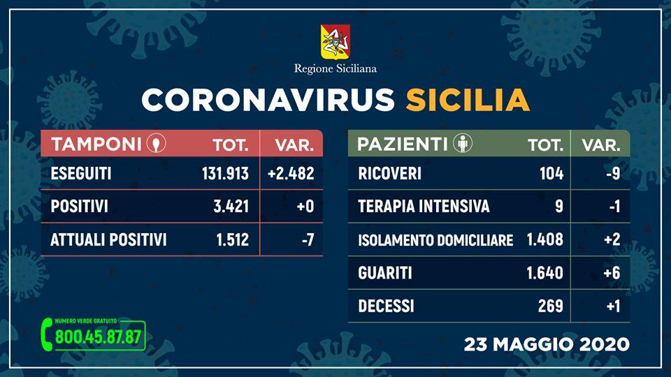 Nessun nuovo positivo al Covid-19, Sicilia a contagio zero