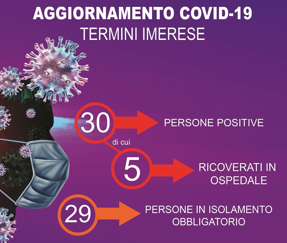 Termini, aumentano ancora i casi di coronavirus: ora sono 30