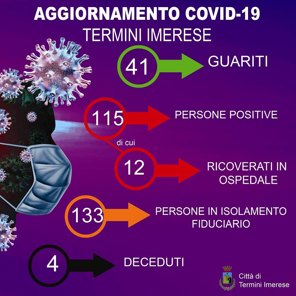 Termini, ancora su i positivi al coronavirus: ma ci sono 41 guariti